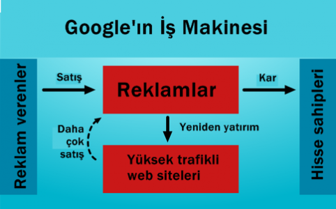 google-in-calisma-sistem__