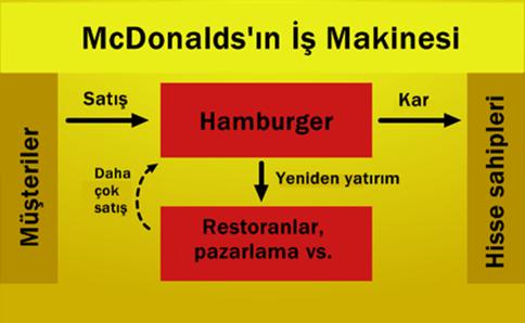 mcdonalds-calisma-sistemi-__
